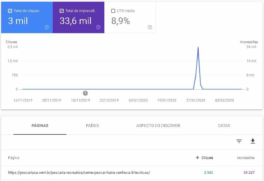 detalhe de desempenho de um blog no discover no search console